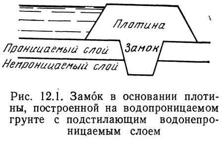 Рис. 12.1. Замок в основании плотины