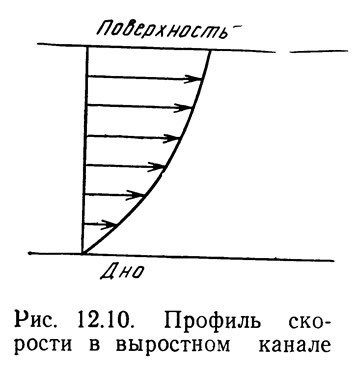 Рис. 12.10. Профиль скорости в выростном канале