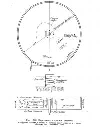 Рис. 12.20. Циркуляция в круглом бассейне