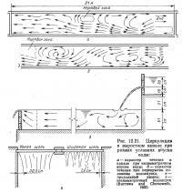 Рис. 12.21. Циркуляция в выростном канале при разных условиях впуска воды