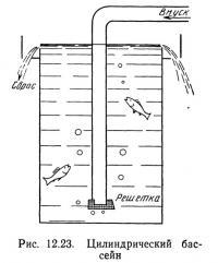Рис. 12.23. Цилиндрический бассейн
