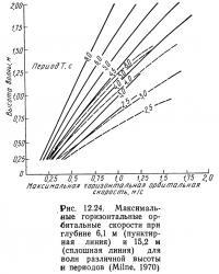 Рис. 12.24. Максимальные горизонтальные орбитальные скорости