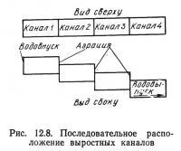 Рис. 12.8. Последовательное расположение выростных каналов