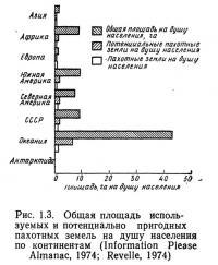 Рис. 1.3. Общая площадь используемых и пригодных пахотных земель