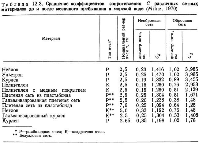 Рис. 13.1 . Неподвижный сетчатый фильтр, установленный в канале