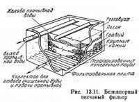 Рис. 13.12. Гранулометрическая кривая песчаного фильтра