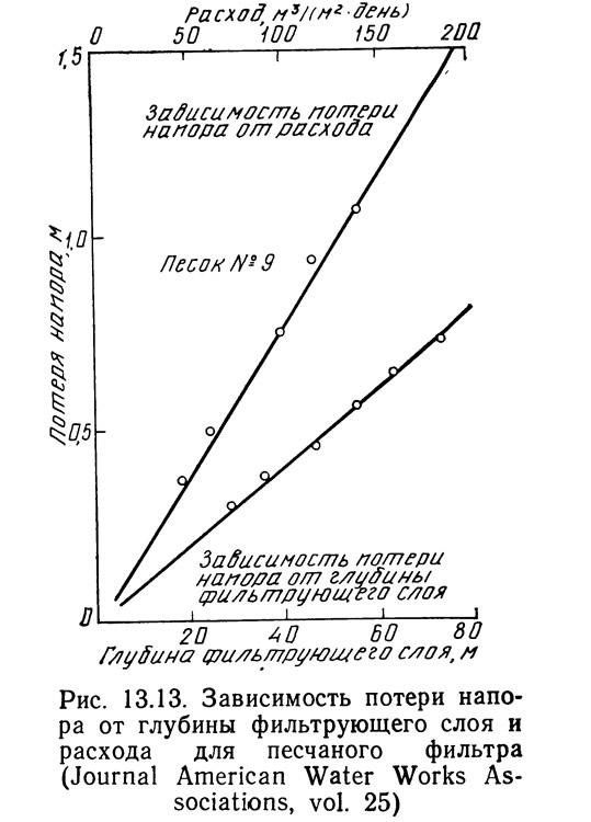 Рис. 13.14. Зависимость потери напора в песчаном фильтре