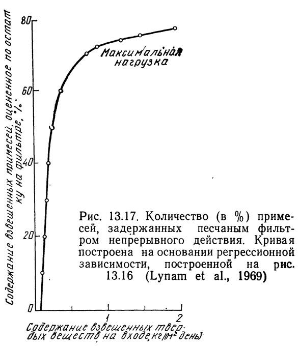 Рис. 13.18. Кривые изменения потери напора во времени