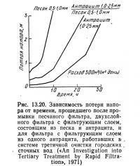 Рис. 13.20. Зависимость потери напора от времени