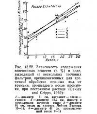Рис. 13.22. Зависимость содержания взвешенных веществ в воде