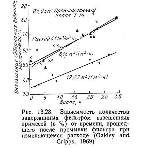 Рис. 13.23. Зависимость количества задержанных фильтром взвешенных примесей