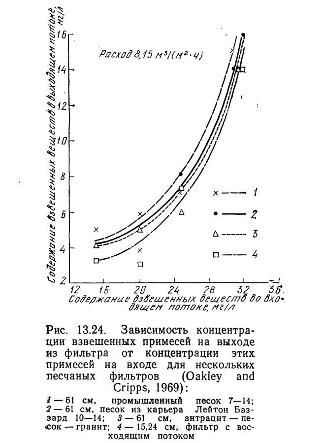 Рис. 13.24. Зависимость концентрации взвешенных примесей на выходе из фильтра
