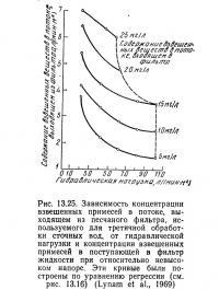 Рис. 13.25. Зависимость концентрации взвешенных примесей в потоке