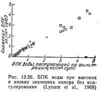 Рис. 13.26. БПК воды при высоких и низких значениях напора без коагулирования
