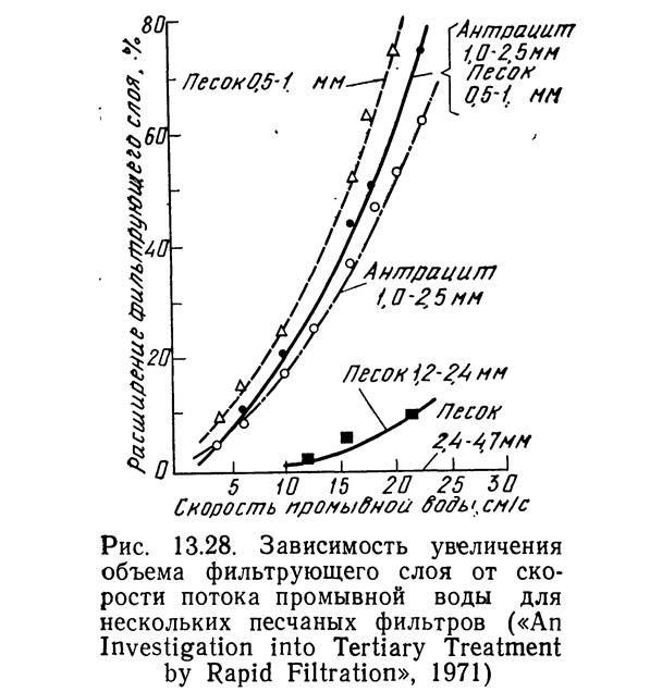 Рис. 13.28. Зависимость увеличения объема фильтрующего слоя