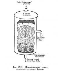 Рис. 13.29. Принципиальная схема напорного песчаного фильтра