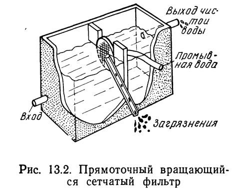 Рис. 13.3. Радиальный вращающийся сетчатый фильтр с системой обратной промывки