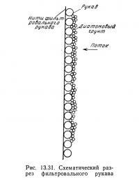 Рис. 13.31. Схематический разрез фильтровального рукава