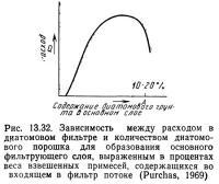Рис. 13.32. Зависимость между расходом в диатомовом фильтре