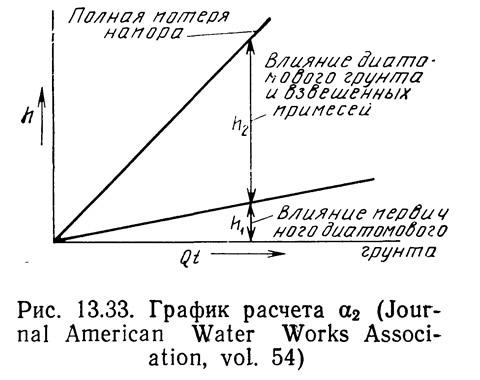 Рис. 13.33. График расчета α2