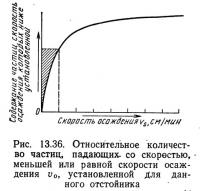Рис. 13.36. Относительное количество частиц