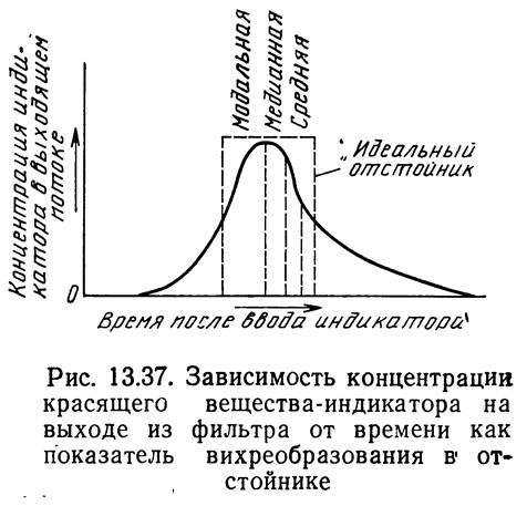 Рис. 13.37. Зависимость концентрации красящего вещества-индикатора
