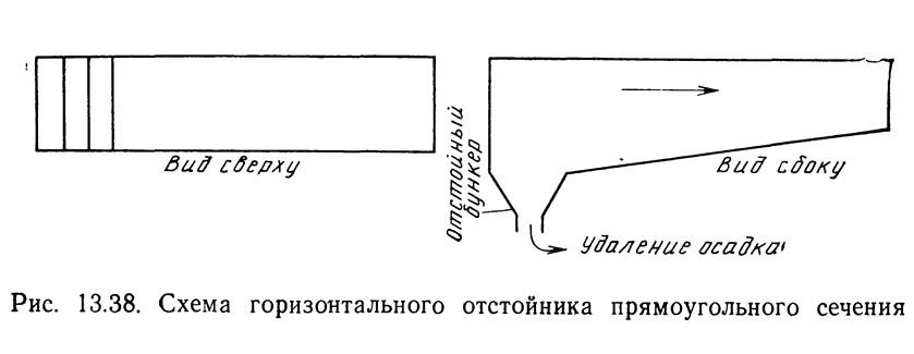 Рис. 13.38. Схема горизонтального отстойника прямоугольного сечения