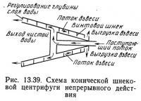 Рис. 13.39. Схема конической шнековой центрифуги непрерывного действия