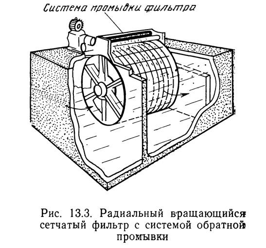 Рис. 13.4. Радиальный вращающийся сетчатый фильтр