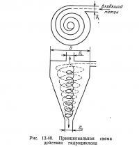 Рис. 13.40. Принципиальная схема действия гидроциклона