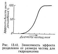Рис. 13.41. Зависимость эффекта разделения от размера частиц для гидроциклона