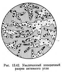 Рис. 13.42. Увеличенный поперечный разрез активного угля
