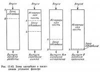 Рис. 13.43. Зоны адсорбции в нисходящем угольном фильтре
