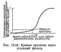 Рис. 13.44. Кривая проскока через угольный фильтр