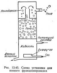 Рис. 13.45. Схема установки для пенного фракционирования