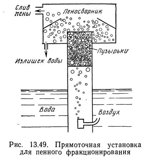 Рис. 13.49. Прямоточная установка для пенного фракционирования