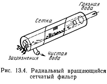 Рис. 13.5. Система обратной промывки в радиальном вращающемся сетчатом фильтре