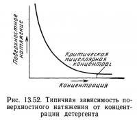 Рис. 13.52. Типичная зависимость поверхностного натяжения от концентрации детергента