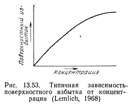 Рис. 13.53. Типичная зависимость, поверхностного избытка от концентрации