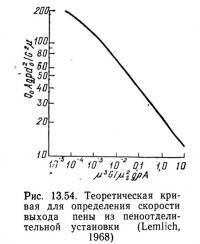 Рис. 13.54. Теоретическая кривая для определения скорости выхода пены