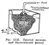 Рис. 13.55. Простой нисходящий биологический фильтр