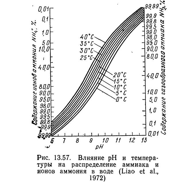 Рис. 13.57. Влияние pH и температуры на распределение аммиака