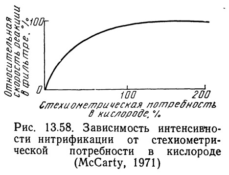 Рис. 13.58. Зависимость интенсивности нитрификации
