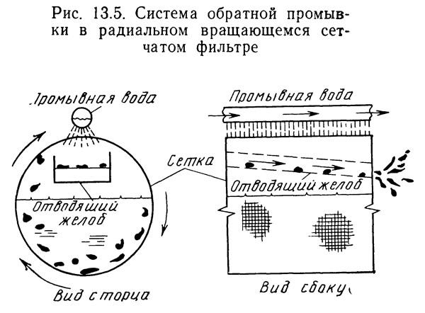 Рис. 13.6. Радиальный вращающийся сетчатый фильтр