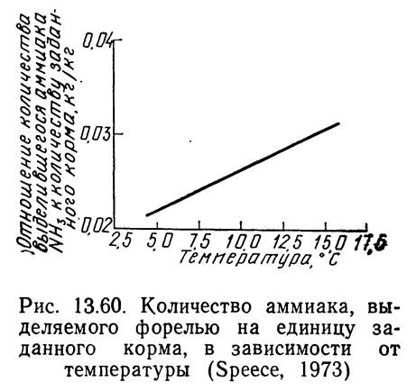 Рис. 13.60. Количество аммиака, выделяемого форелью на единицу заданного корма