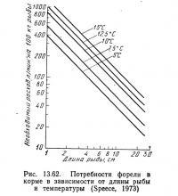 Рис. 13.62. Потребности форели в корме в зависимости от длины рыбы и температуры