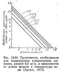 Рис. 13.64. Проточность, необходимая для поддержания концентрации аммиака