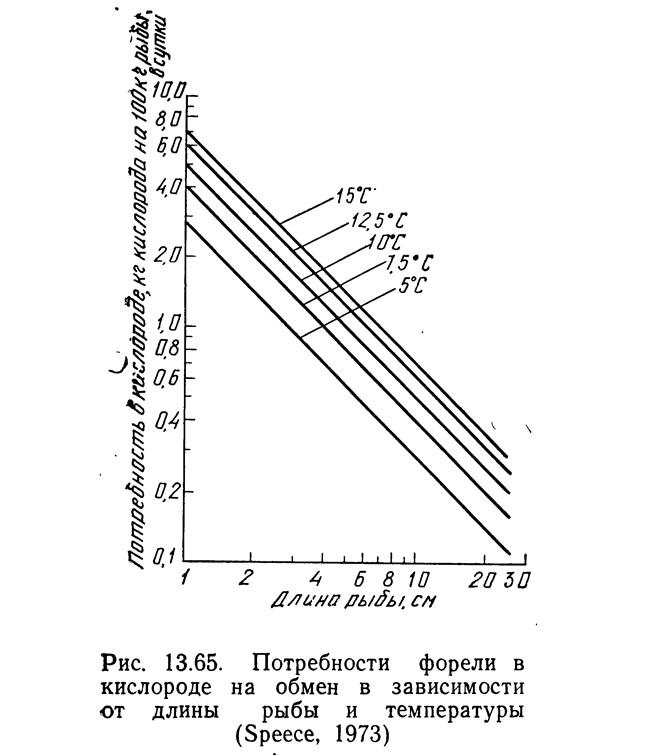 Рис. 13.65. Потребности форели в кислороде на обмен