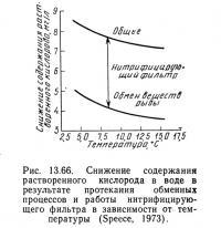 Рис. 13.66. Снижение содержания растворенного кислорода в воде