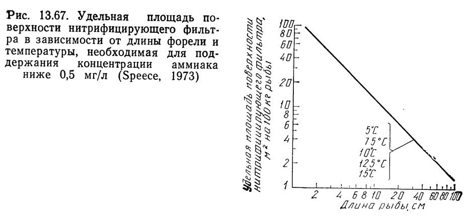 Рис. 13.67. Площадь поверхности нитрифицирующего фильтра
